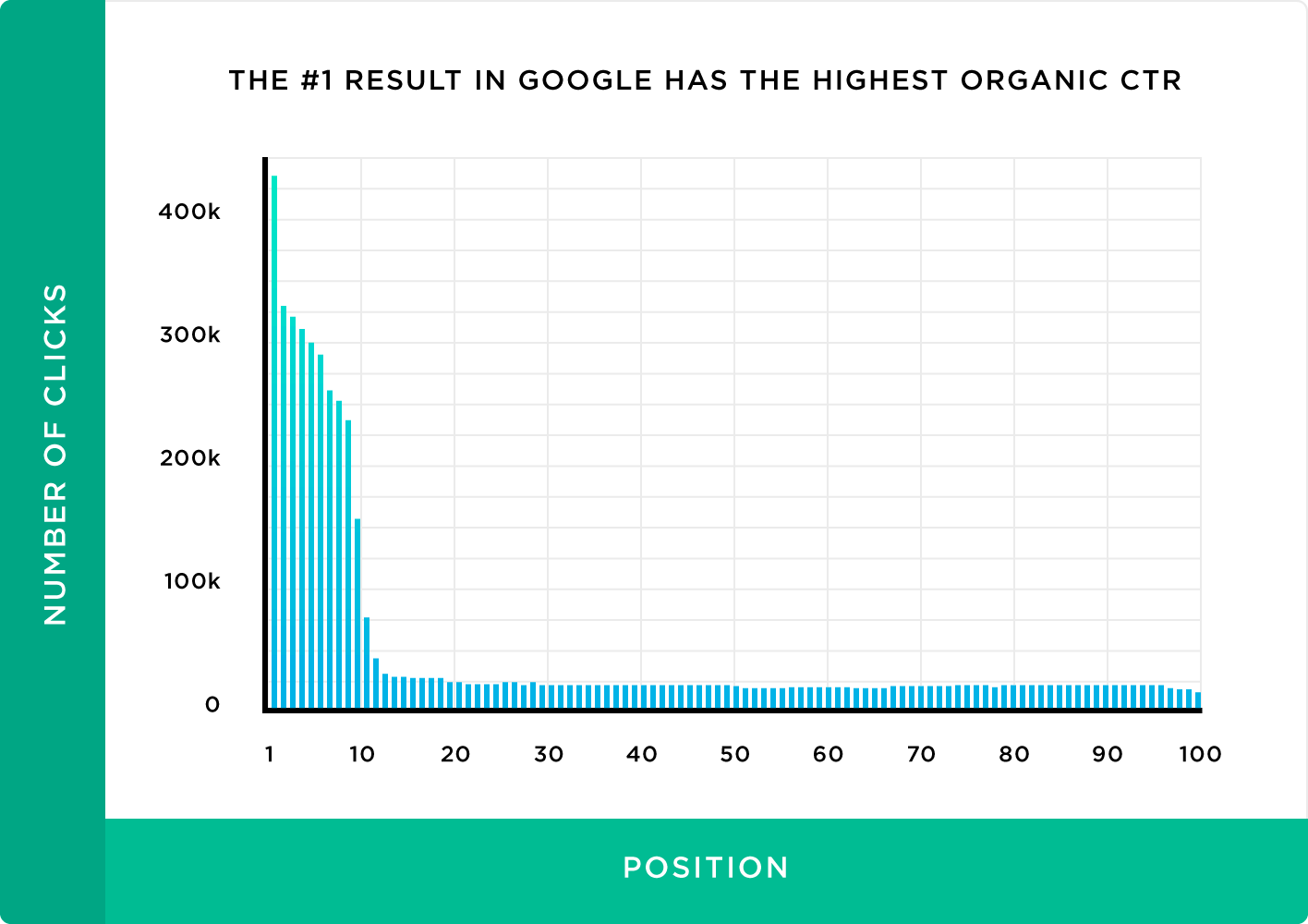 Click through rates for google page 1 search results