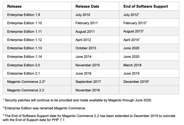 Magento end of support software dates