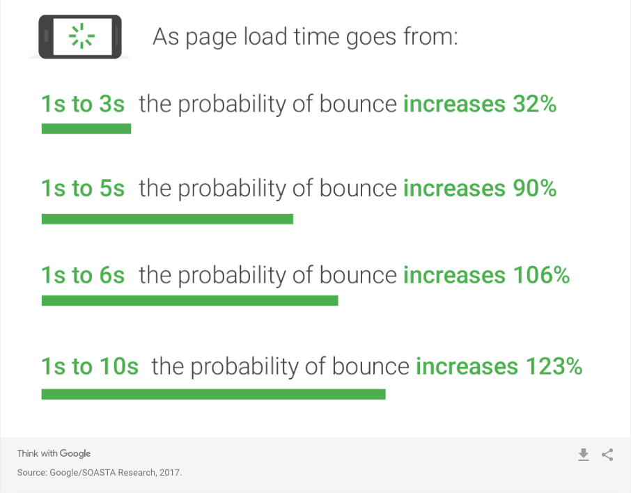 google page load bounce rates for slow websites