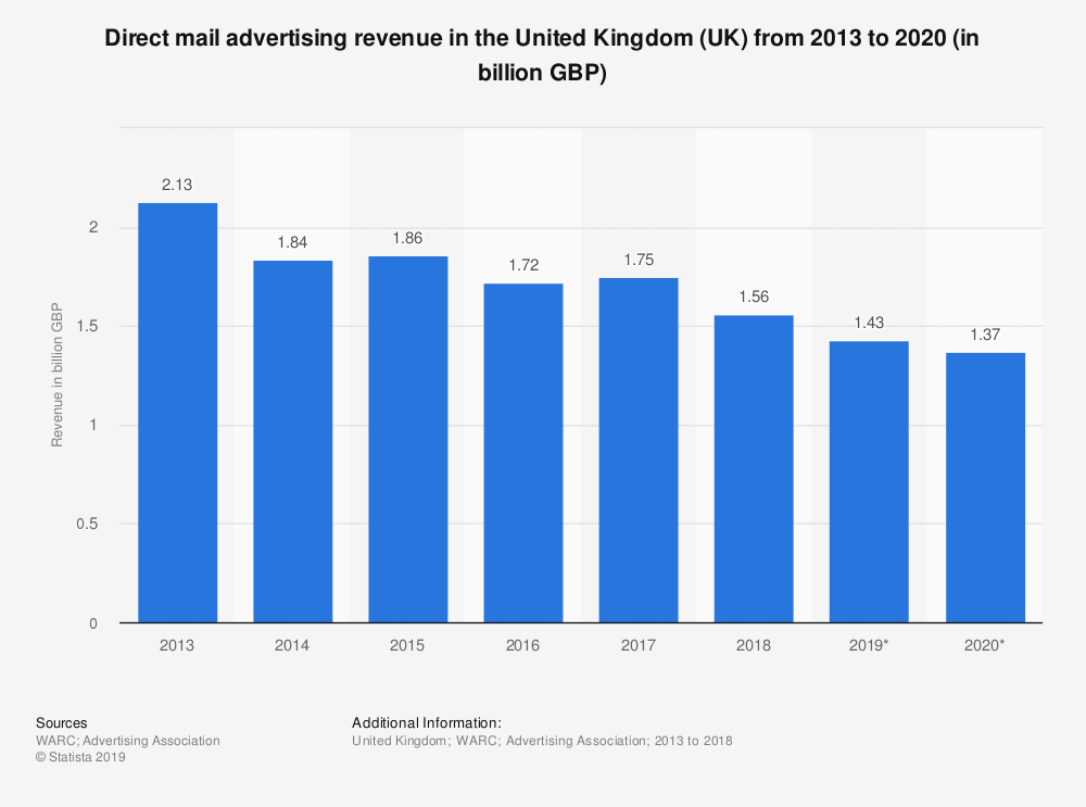 direct mail advertising in the UK stats